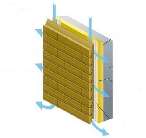 блоки для заборов силта брик вентилируемый фасад